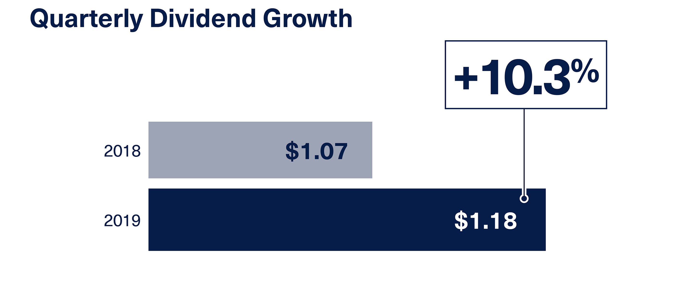 Infographic of quarterly dividend growth.
