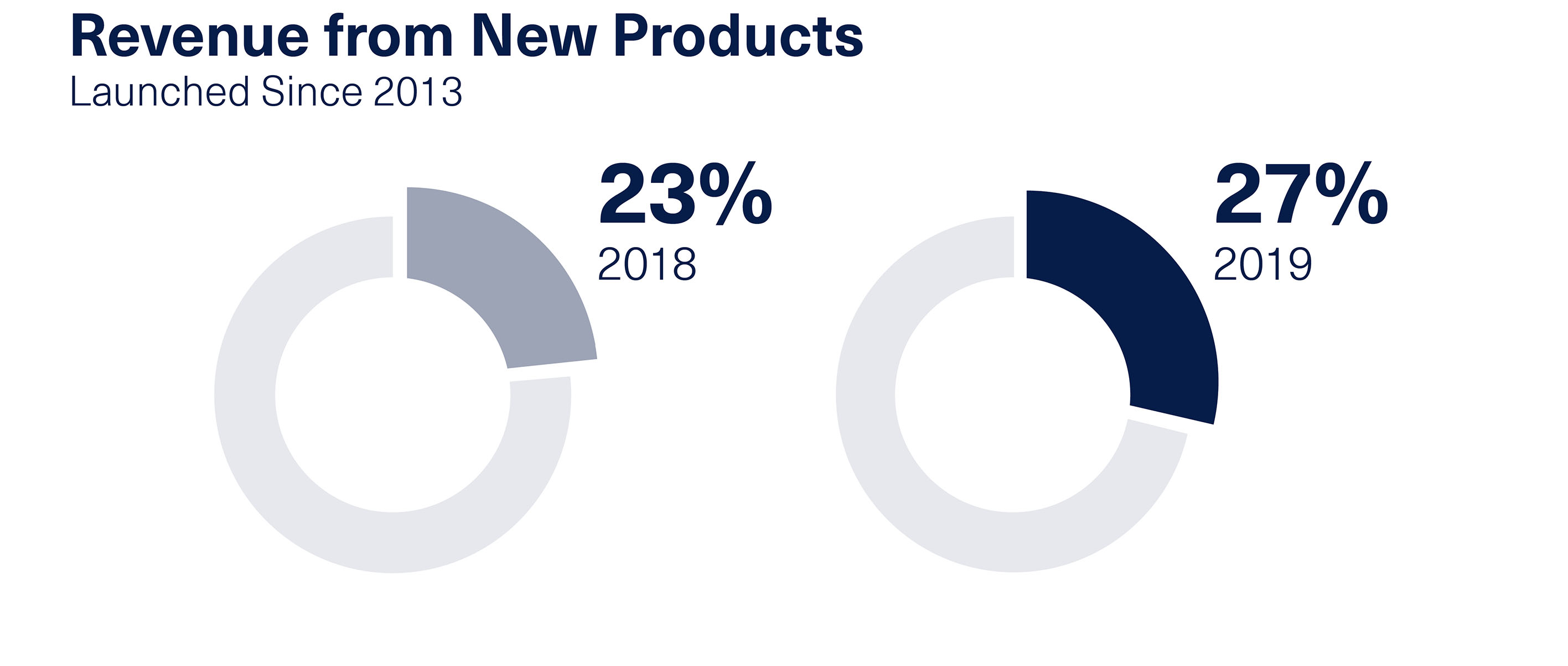 Revenue from new products infographic.